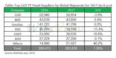 Global TV panel shipments inch upwards in 2017 – TV Tech