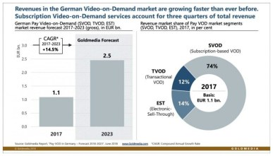 German Pay-VOD market on growth course – TV Tech Industry News