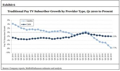The top 6 cable, satellite and telco pay TV operators in Q4