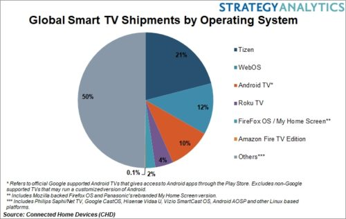 Tizen OS leads global Smart TV market – TV Tech Industry News