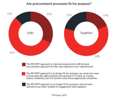 RFP Process No Longer Fit for Purpose – Report | Light